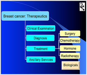 Breast cancer doctor in Ahmedabad